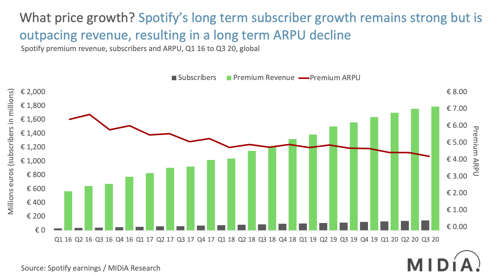 Cover image for Spotify Q3 2020: What price growth?