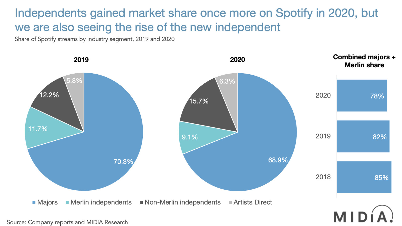Cover image for Smaller independents and artists direct grew fastest in 2020