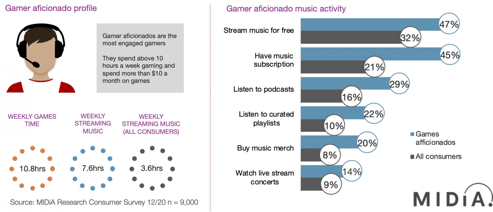 Cover image for Gamers: The new frontier of music's fan-centric growth
