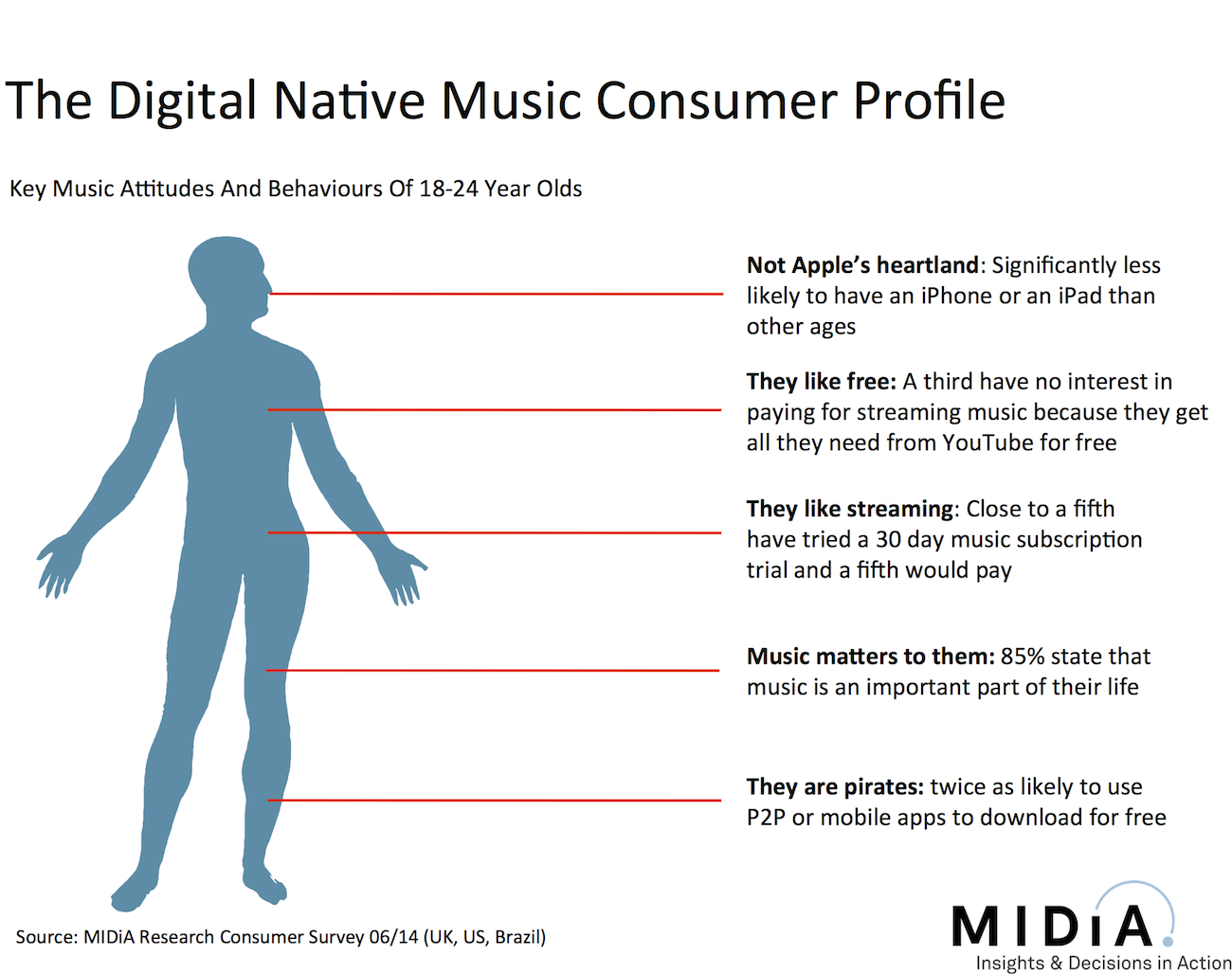 Cover image for The Digitally Native Music Consumer