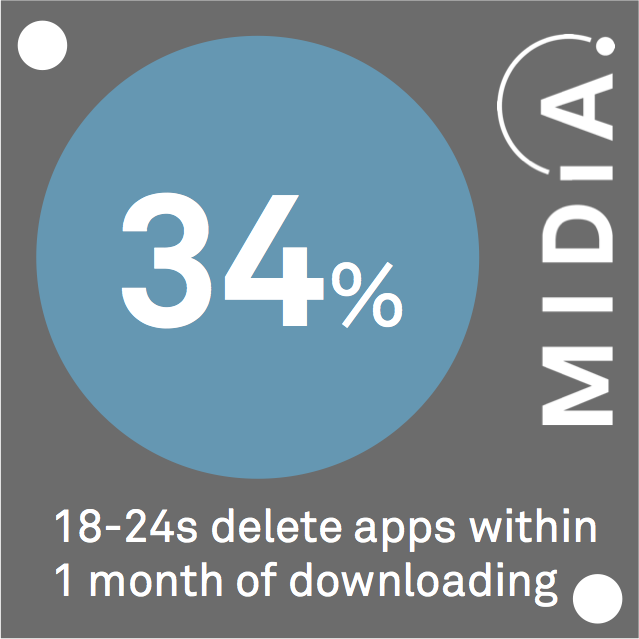 Cover image for MIDiA Data Point Of The Day