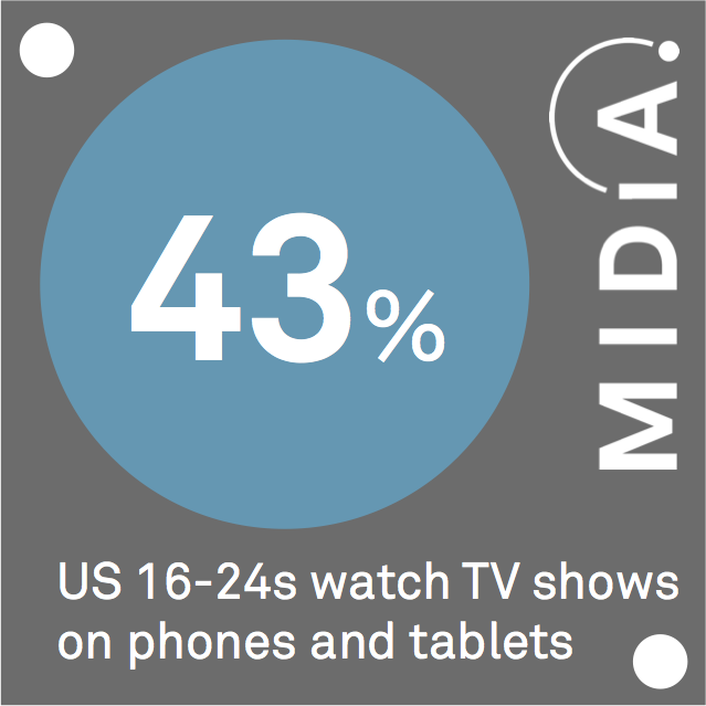 Cover image for MIDiA Data Point Of The Day: 16-24 Year Old's Mobile Video Usage