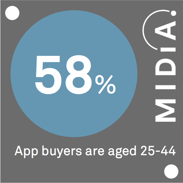 Cover image for MIDiA Data Point Of The Day: App Buyers