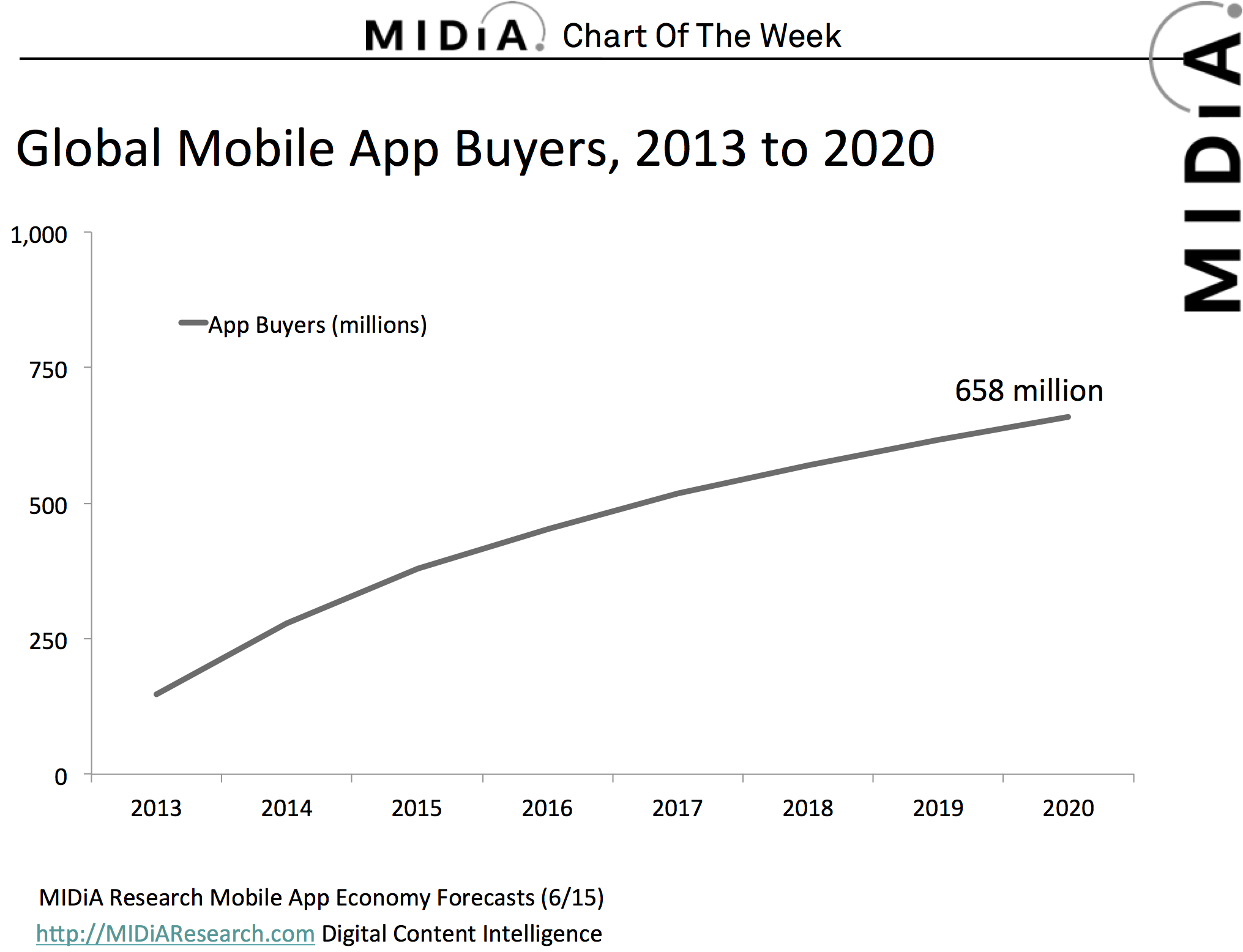 Cover image for MIDiA Research Chart Of The Week: Global Mobile App Buyers 2013 To 2020