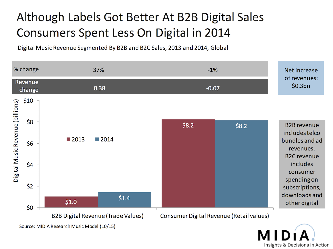 Cover image for Consumer Spending On Digital Music Fell In 2014 [Yes You Read That Right]