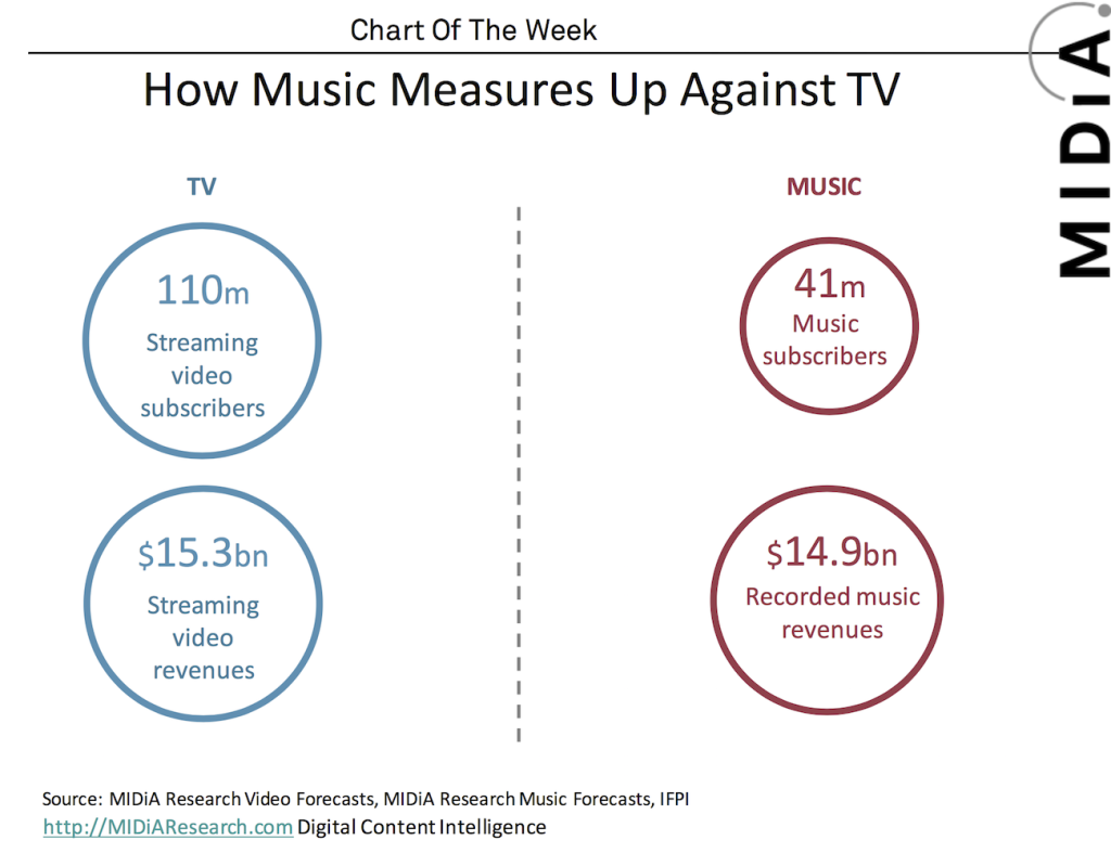 streaming music streaming video comparisons media