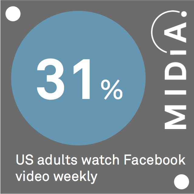 Cover image for MIDiA Data Point Of The Day: Facebook Video
