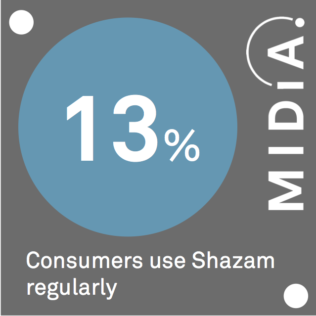Cover image for MIDiA Data Point Of The Day: US Video Users