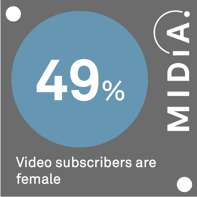 Cover image for MIDiA Data Point Of The Day: Video Subscribers