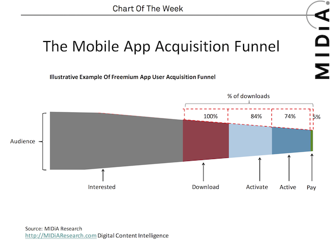 Cover image for MIDiA Chart Of The Week: The Mobile App Funnel