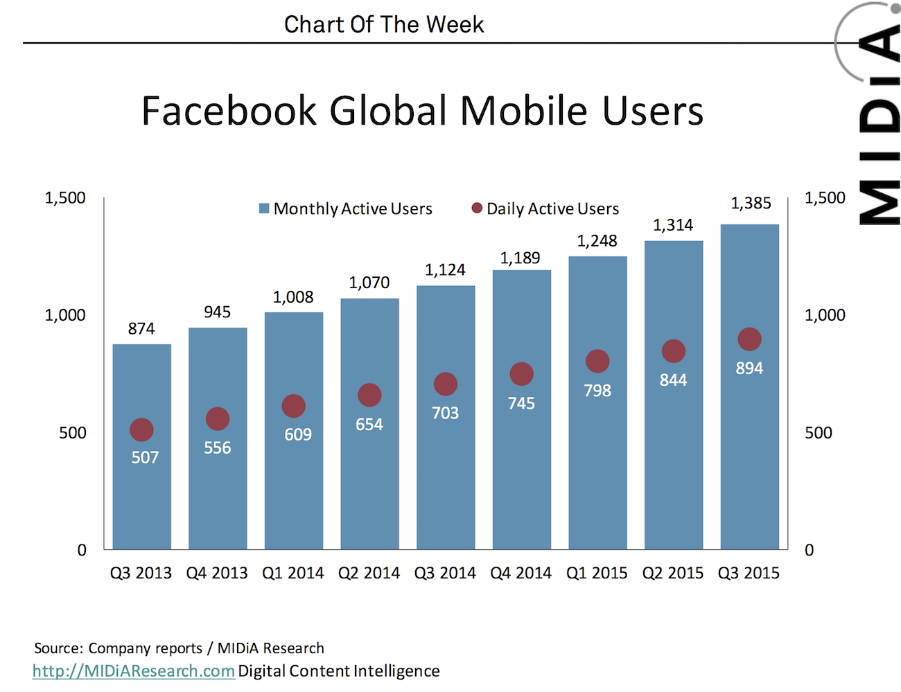 Cover image for Chart Of The Week: Facebook The Full Stack Internet Company