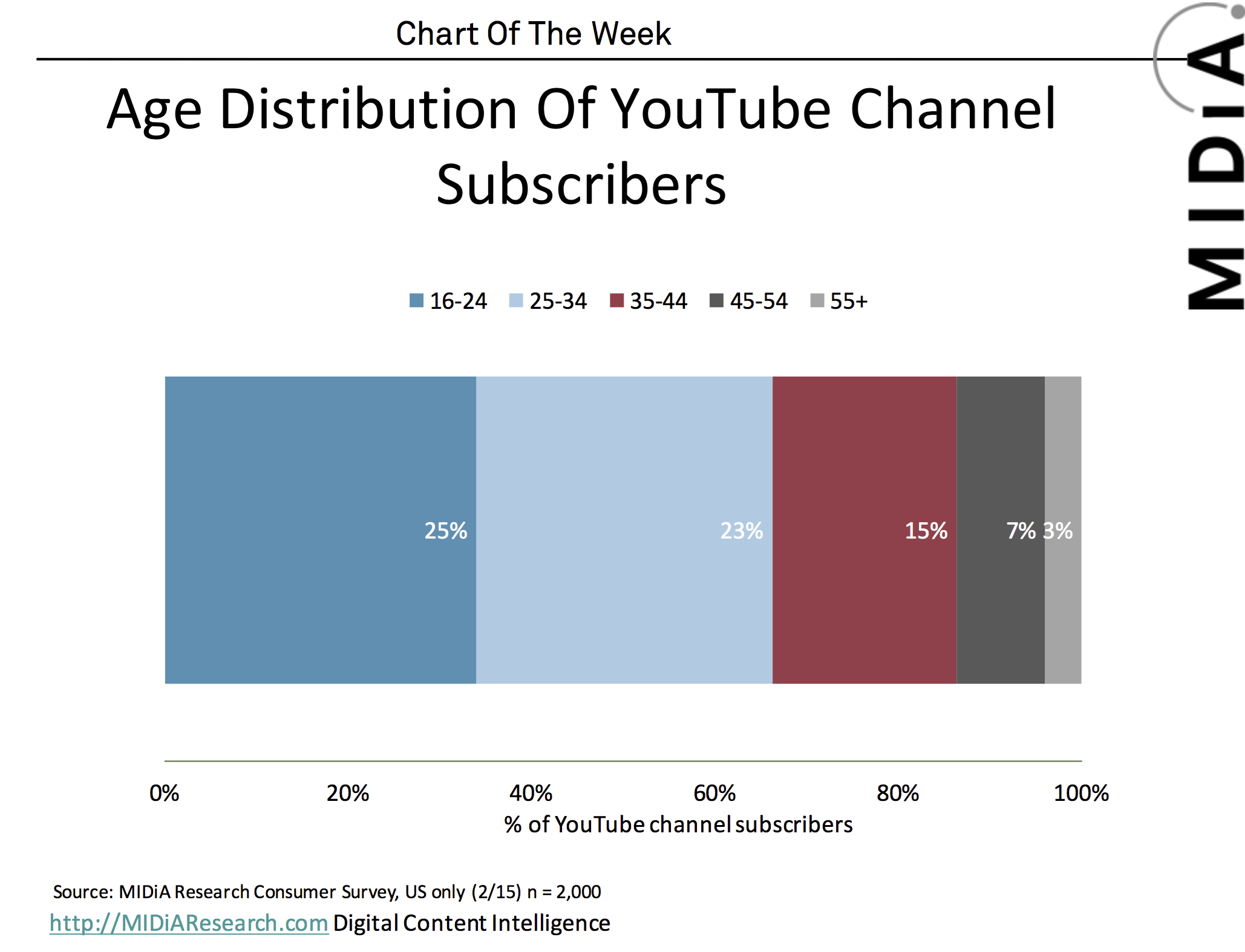 Cover image for MIDiA Chart Of The Week: YouTube Subscribers