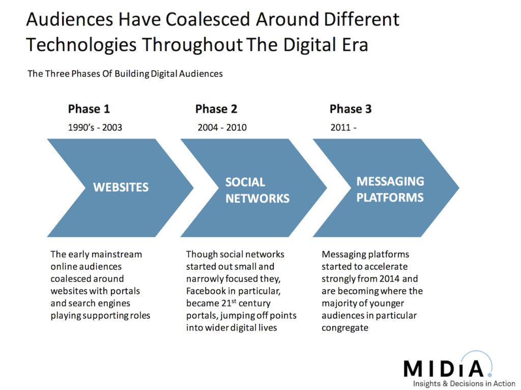 mobile messaging audiences midia