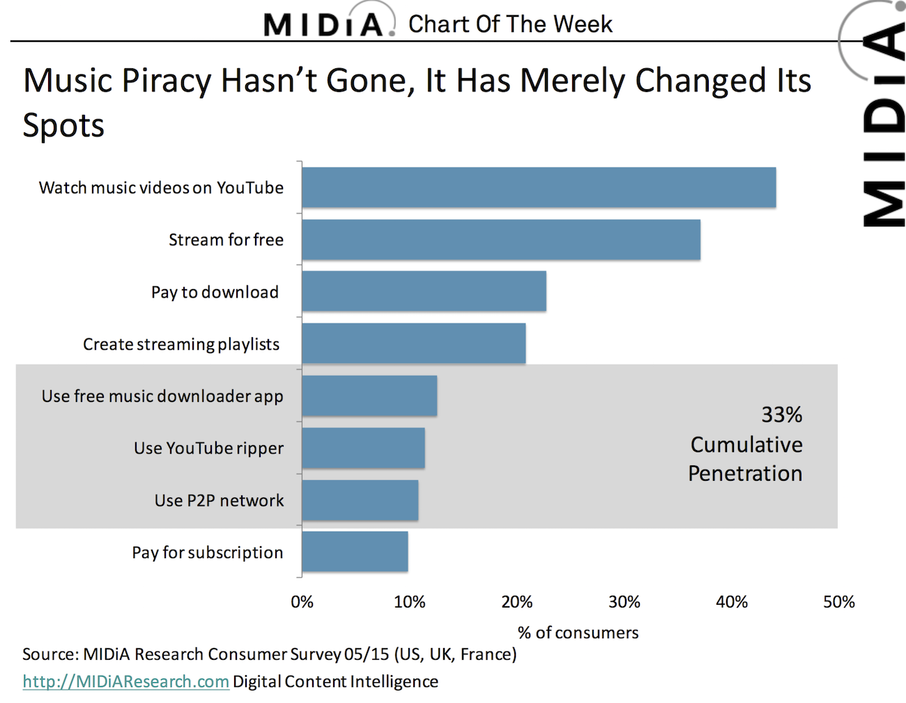 Cover image for Music Piracy Hasn't Gone, It Has Merely Changed Its Spots