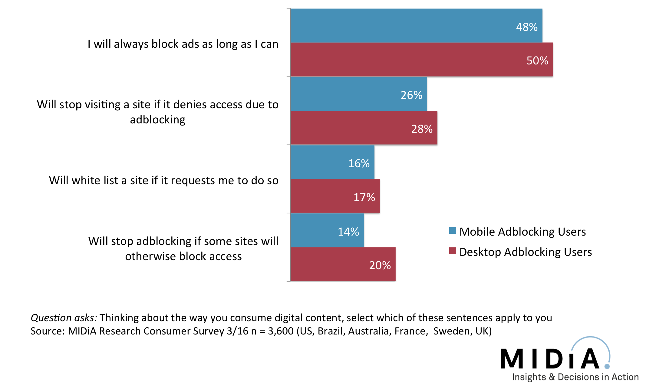 Cover image for Publishers Are Finally Uniting Against Adblocking Users, But It Won't Solve The Adblocking Problem