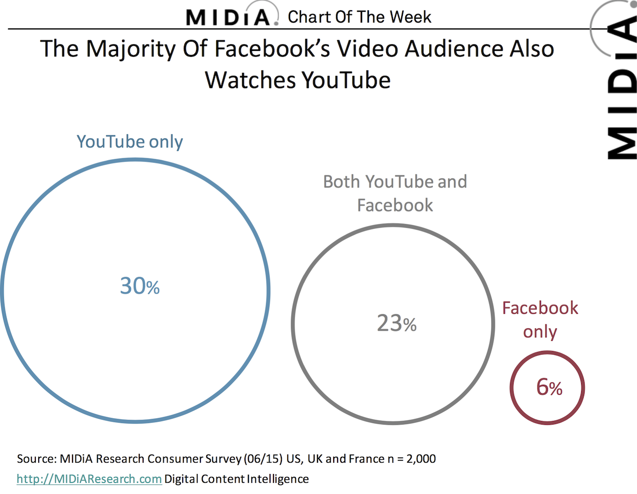 Cover image for Chart Of The Week: Facebook Video