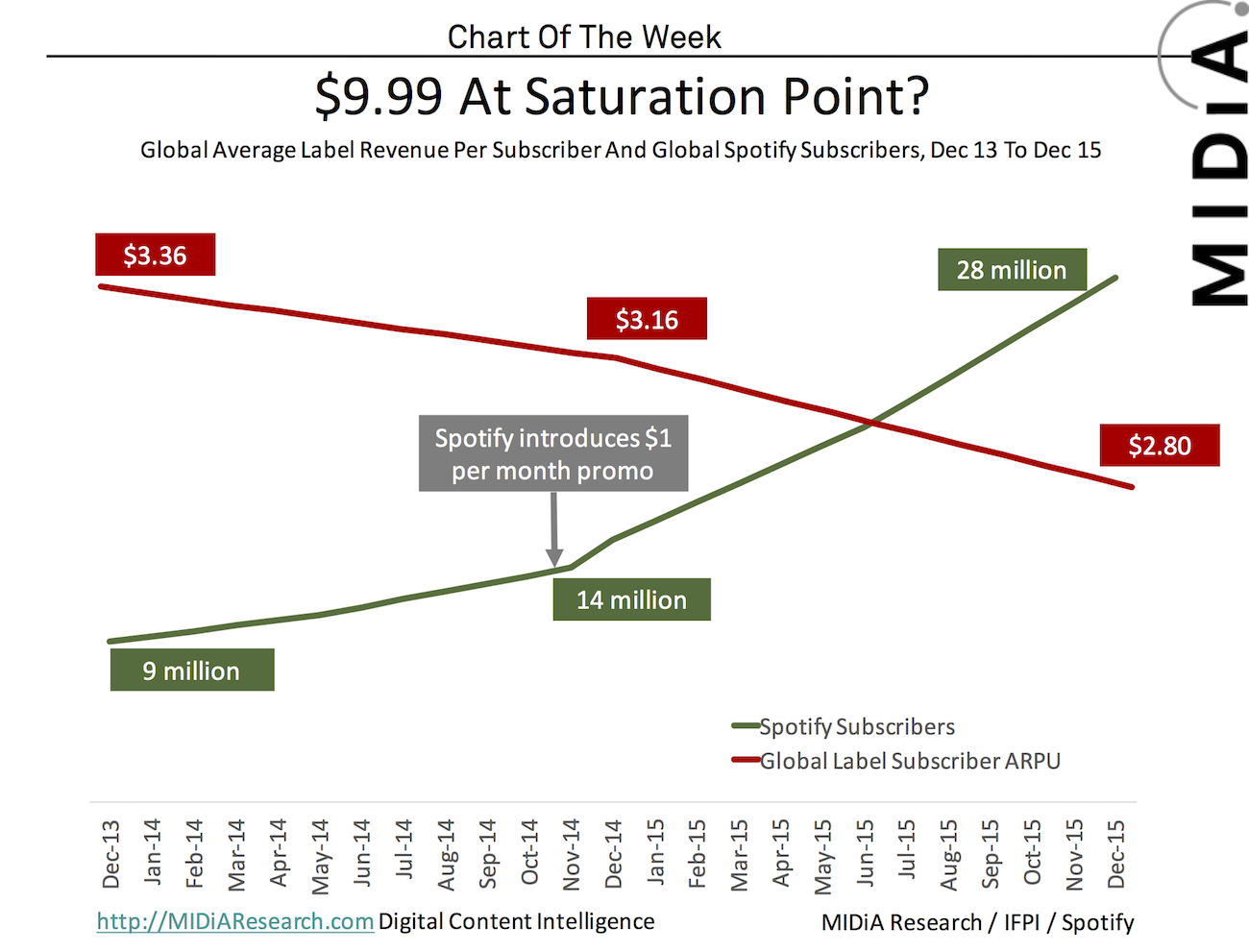 Cover image for MIDiA Chart Of The Week: 9.99 Subscriptions At Saturation Point?