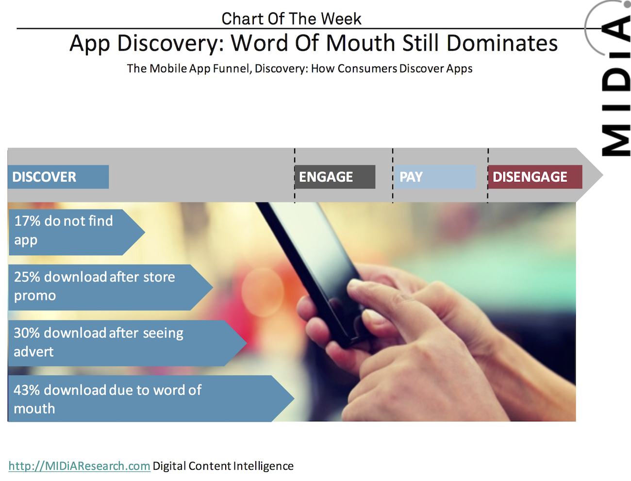 Cover image for Chart Of The Week: Mobile App Discovery