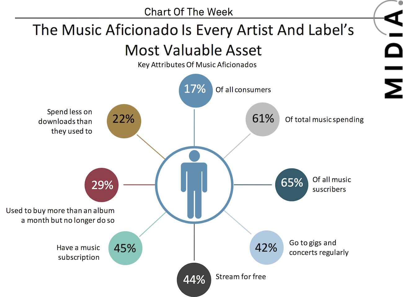 Cover image for Chart Of The Week: Music Aficionados