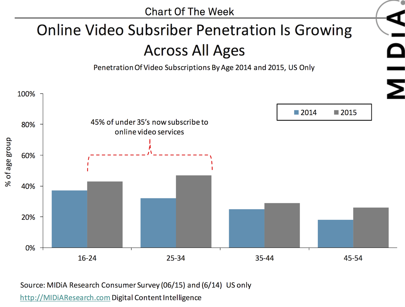 Cover image for Chart Of The Week: Online Video Subscriber Penetration By Age