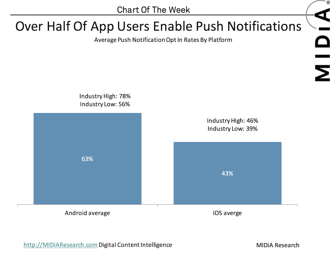 Cover image for Chart Of The Week: Over Half Of App Users Enable Push Notifications