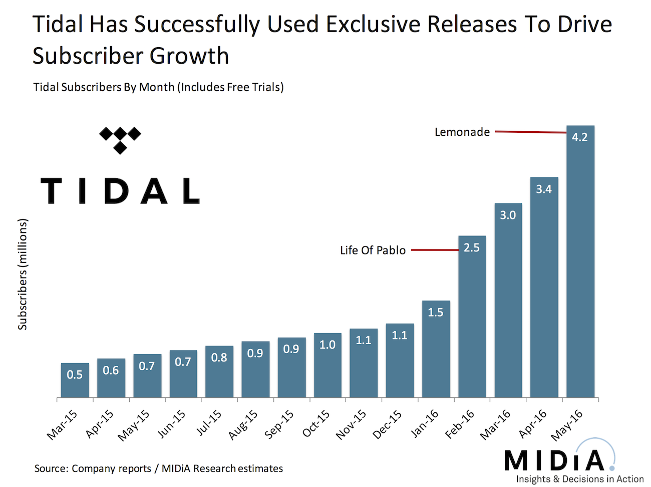tidal subscribers million