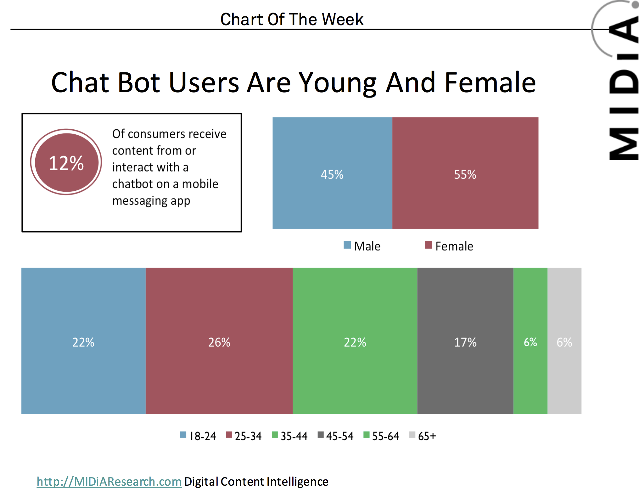 Cover image for MIDIA Blog Exclusive: Just How Well Are Chatbots Actually Doing?