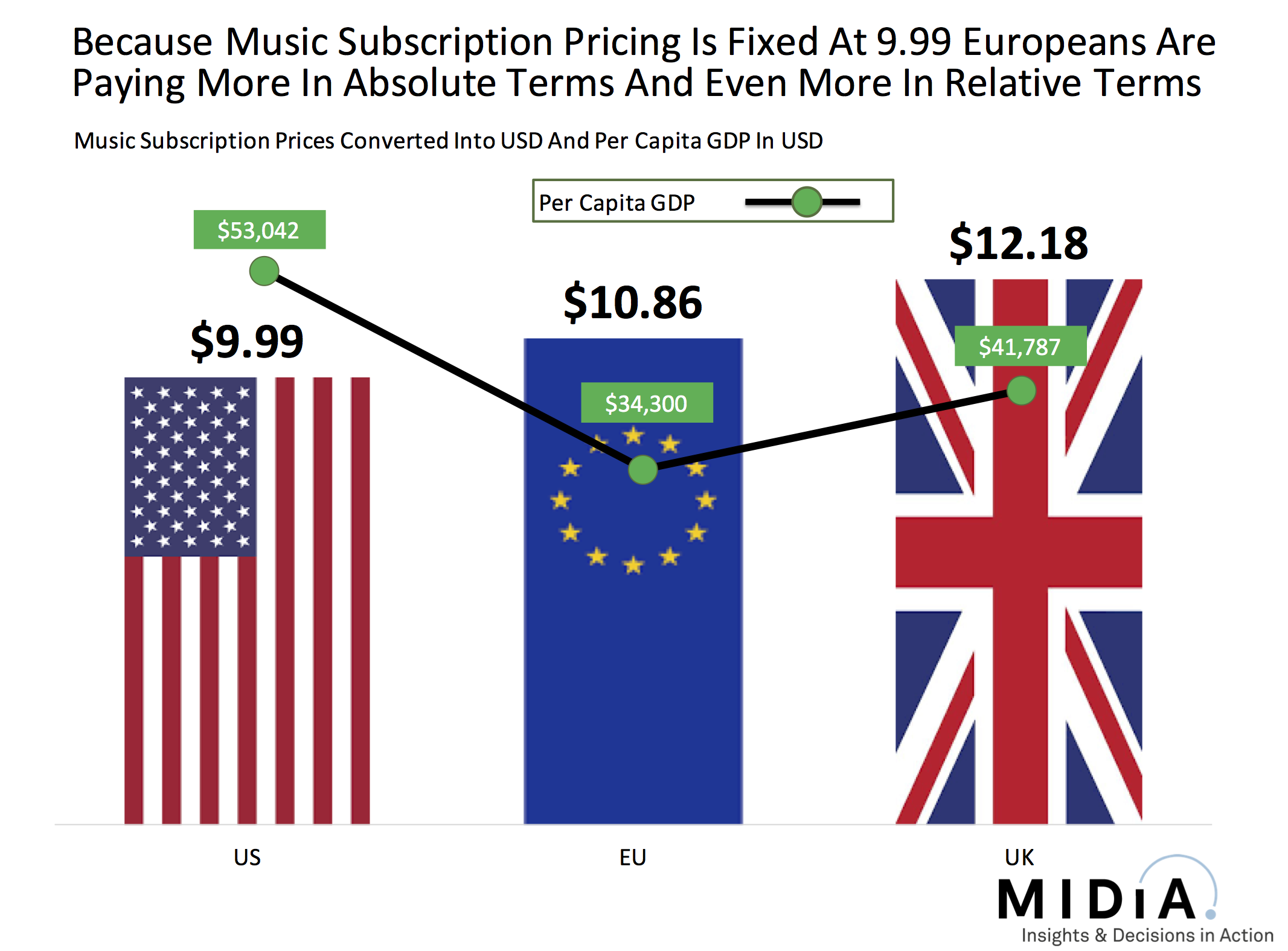 Cover image for Here's Why The Music Industry Needs To Dump Non-Discretionary Pricing