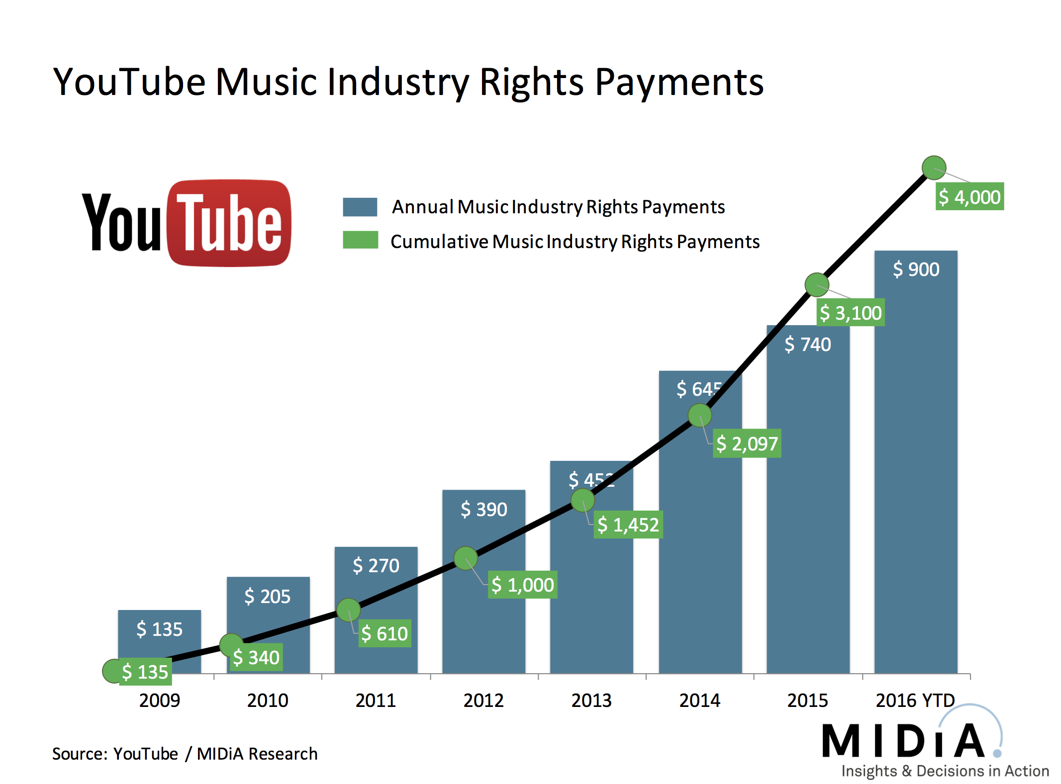 Cover image for YouTube Reaches $4bn In Music Industry Rights Payments