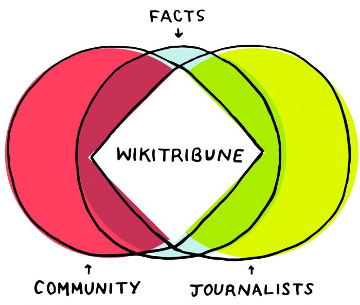 Cover image for WikiTribune Is a Start, But It Misses The Core Issue On Fake News