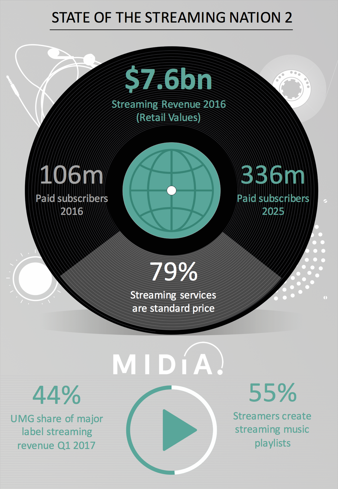 Cover image for Announcing MIDiA's State Of The Streaming Nation 2 Report