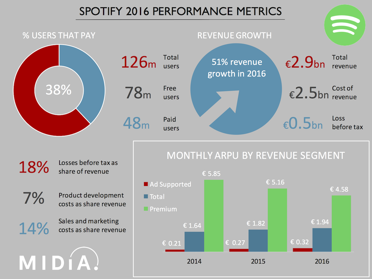 Cover image for Spotify Earnings: Growth Comes At A Cost