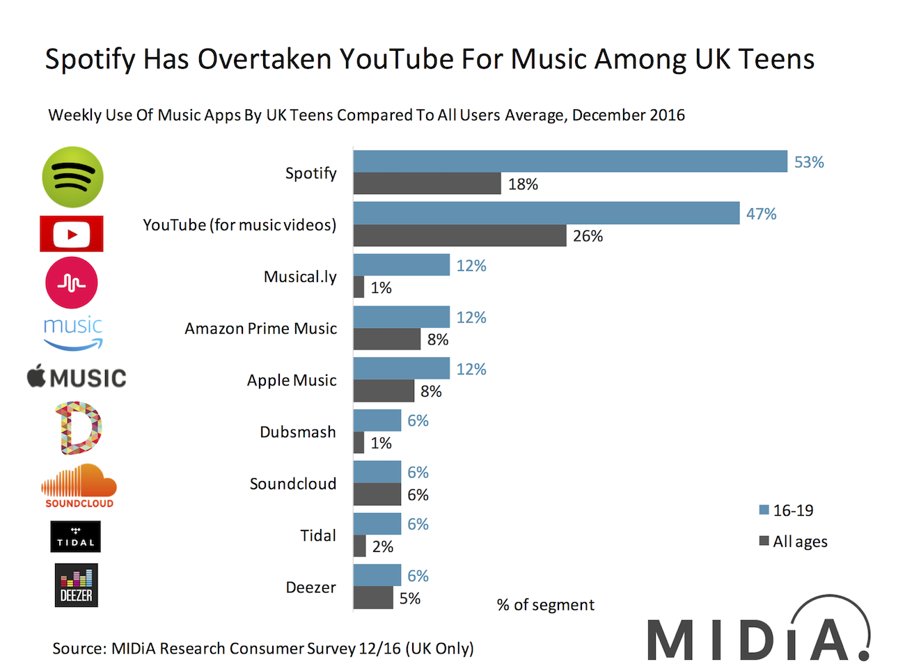 Cover image for Guess Who Gen Z Prefers For Music: Spotify Or YouTube?