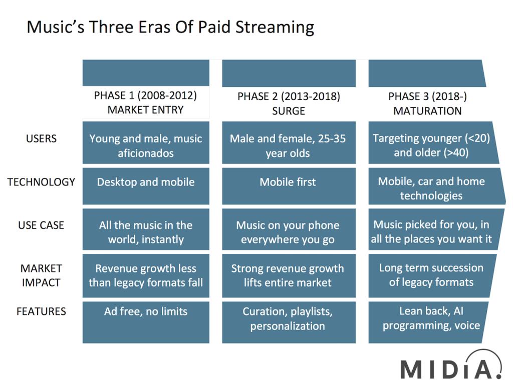 the 3 eras of streaming midia