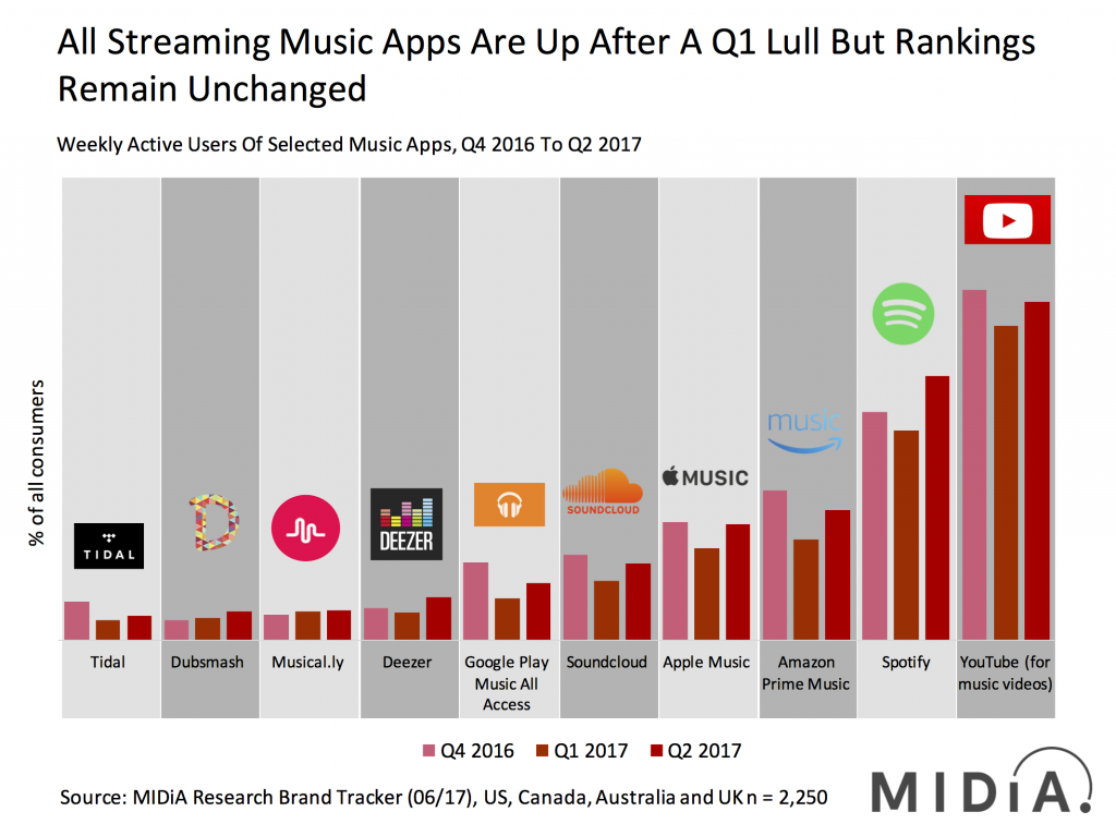 top streaming music apps in q2 2017, spotify, youtube, apple music, soundcloud, amazon, musical.ly