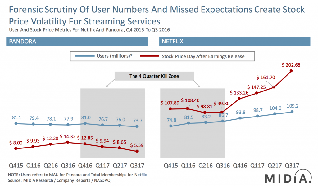 spotify netflix users growth and stock price