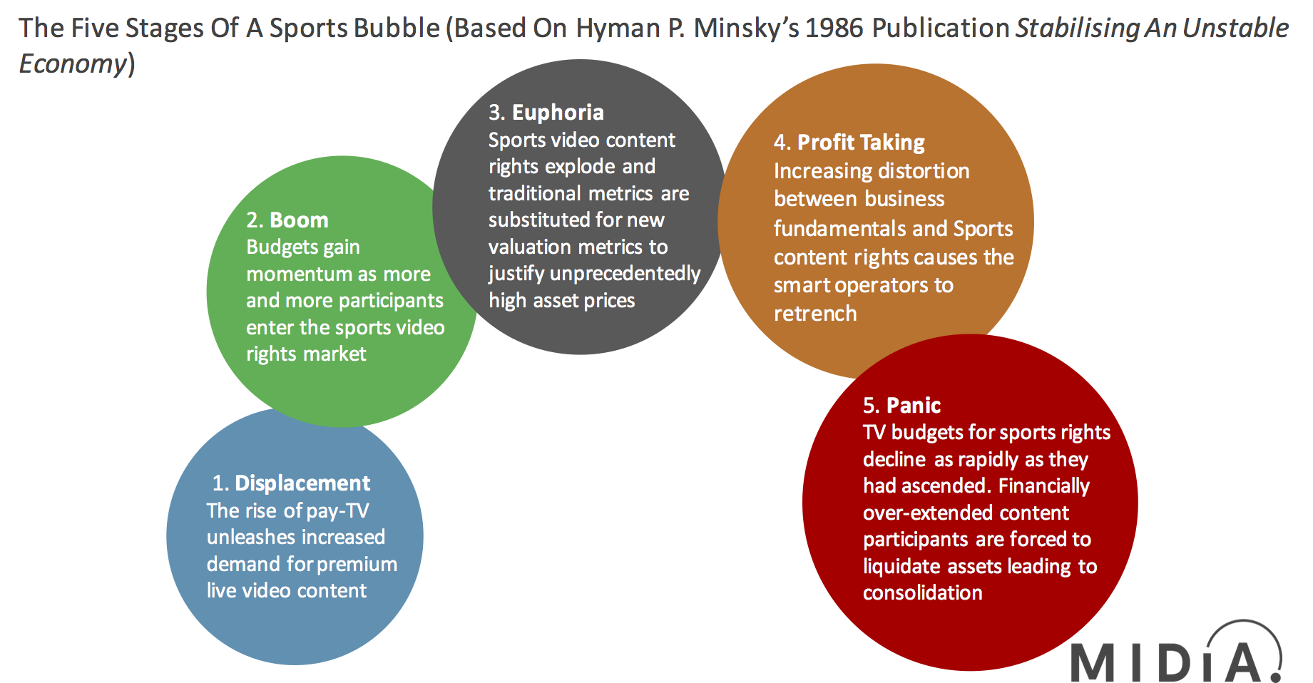 Cover image for The Sports Bubble and What It Means For TV