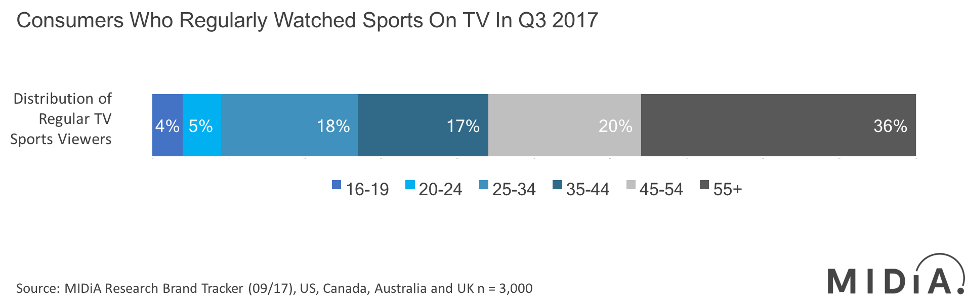 Cover image for Traditional Pay-TV Squeezes More Revenue Out of a Declining Asset