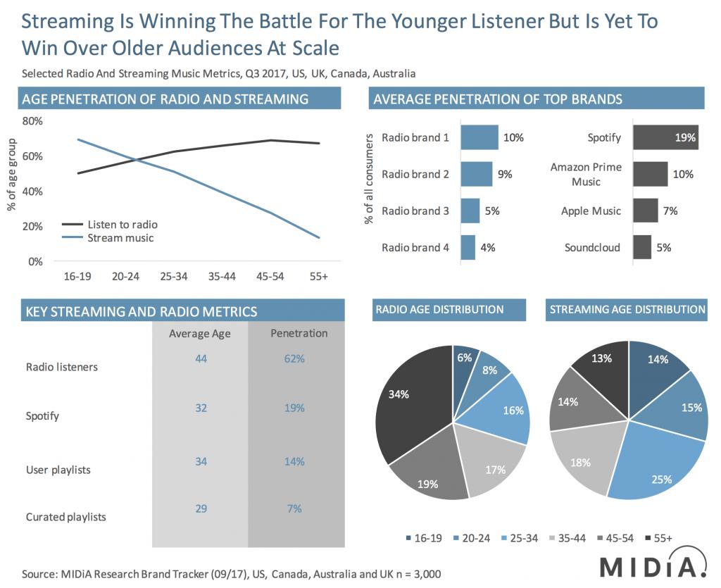 radio and streaming user statistics