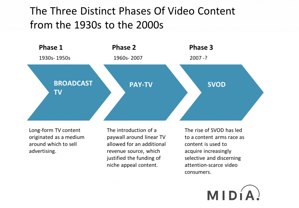 3 stages of TV content commissioning