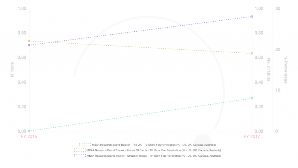 Chart-Midia-Fuse-2018_03_06