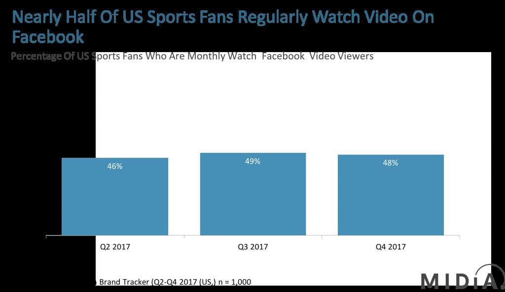 Facebook_sports_fans_video_consumption