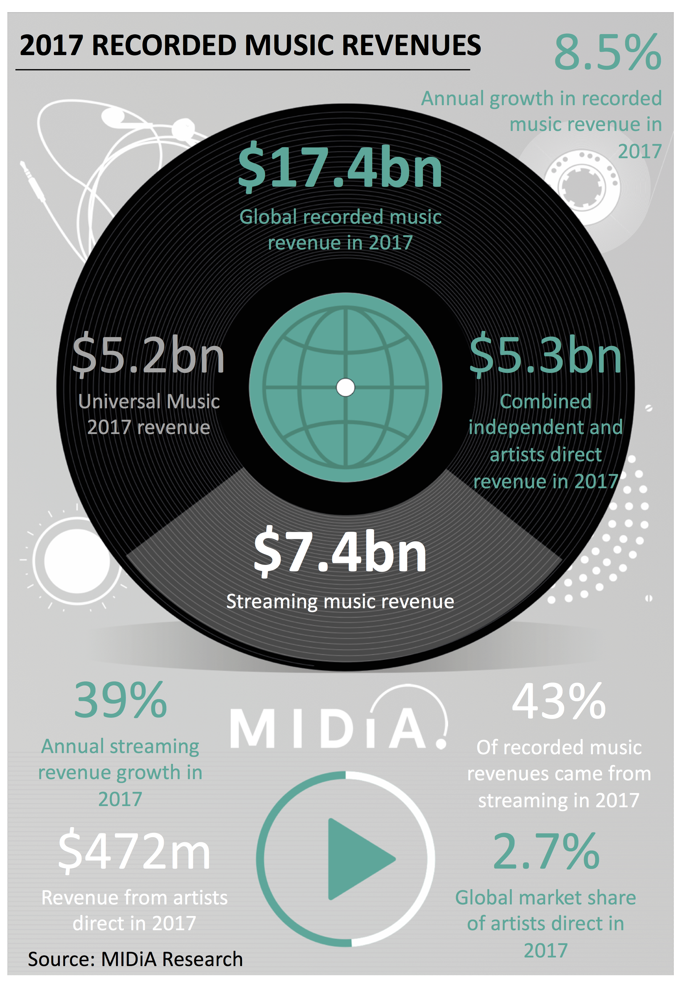 Cover image for Global Recorded Music Revenues Grew By $1.4 Billion in 2017