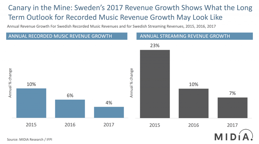sweden growth streaming midia
