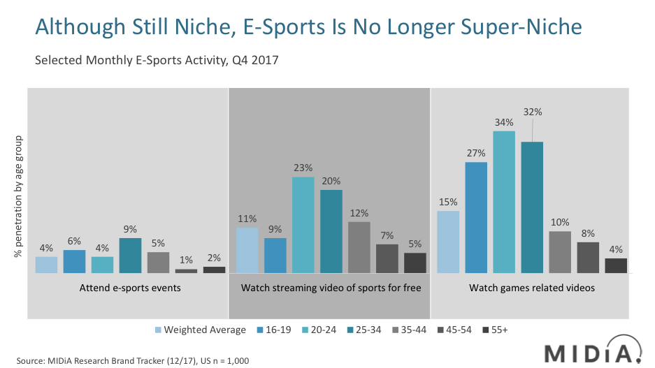 Cover image for Why Amazon could become the ESPN of future E-sports coverage