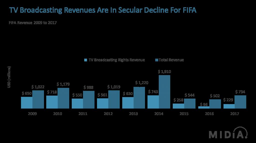 FIFA_TV_Revenues_2009-2017