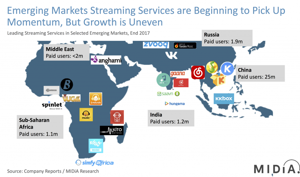 emerging markets midia streaming