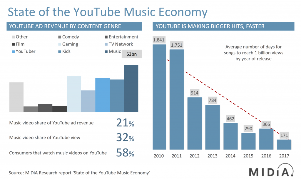 state of the youtube music economy midia research