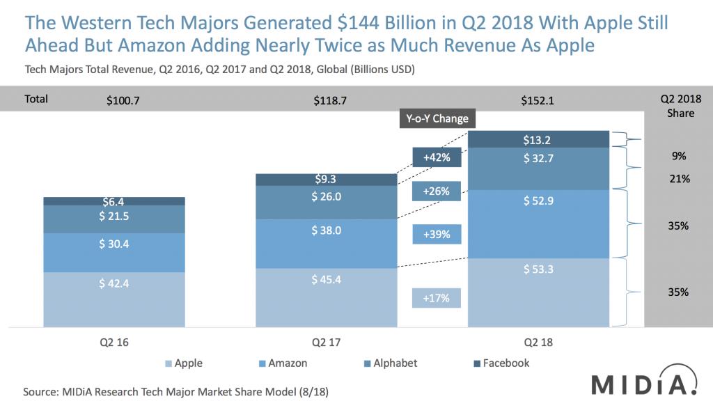tech majors market shares q2 2018 midia research