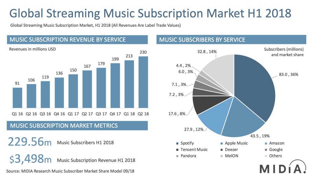 midia mid year 2018 subscriber mareket shares